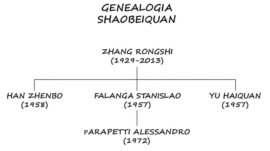 genealogia-shaobei