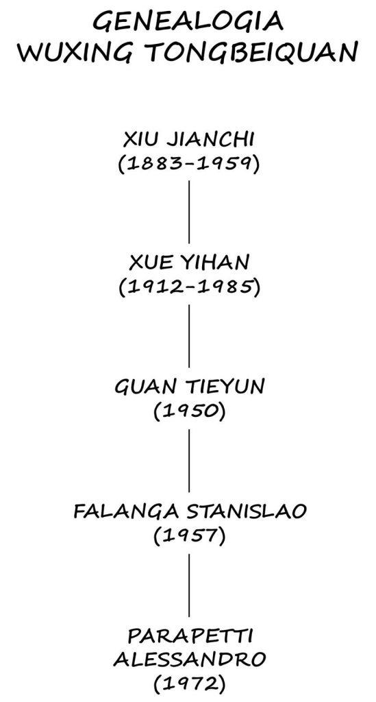 genelogia-tongbei